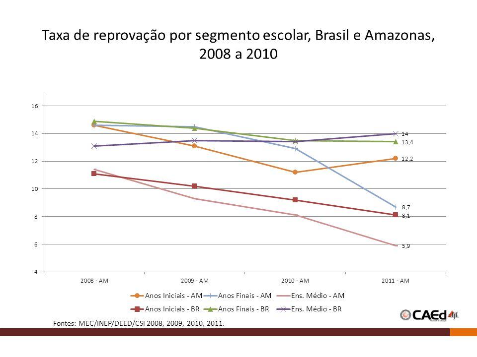 Taxa de reprovação por segmento escolar, Brasil e Amazonas, 2008 a 2010