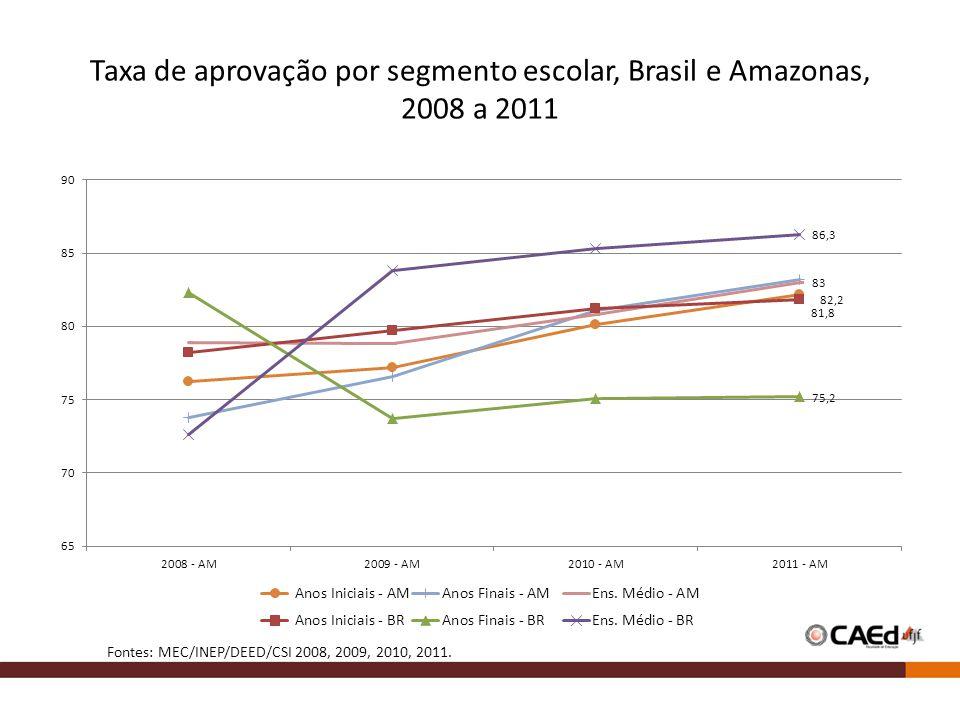 Taxa de aprovação por segmento escolar, Brasil e Amazonas, 2008 a 2011