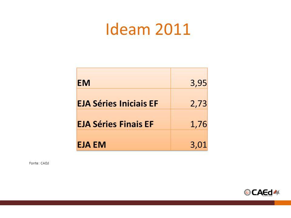 Ideam 2011 EM 3,95 EJA Séries Iniciais EF 2,73 EJA Séries Finais EF