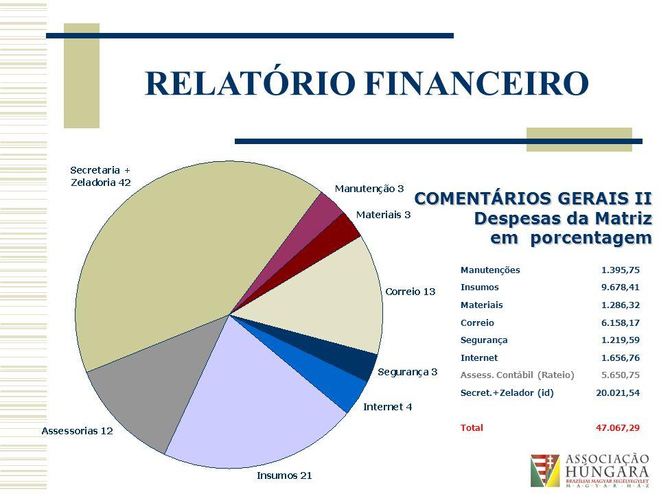 COMENTÁRIOS GERAIS II Despesas da Matriz em porcentagem