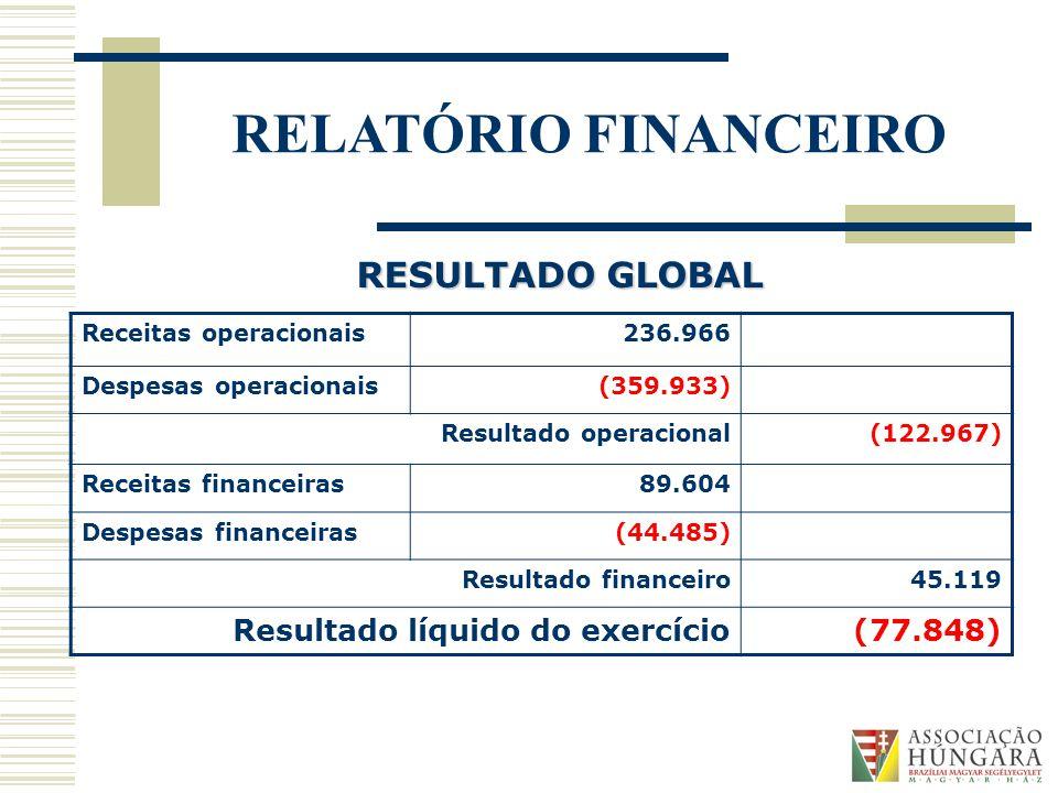 RESULTADO GLOBAL Resultado líquido do exercício (77.848)