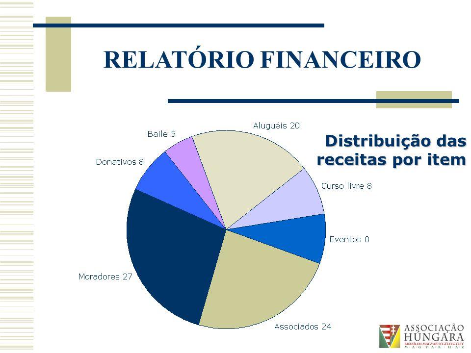Distribuição das receitas por item