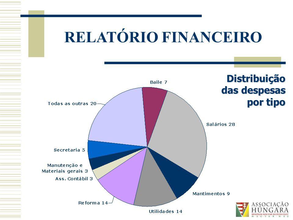Distribuição das despesas por tipo