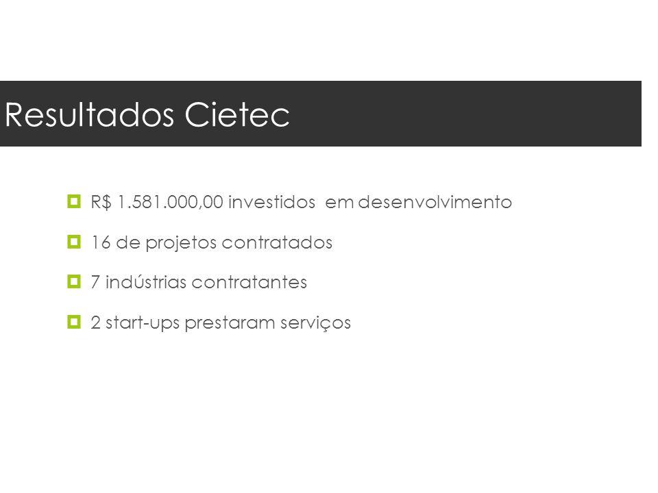 Resultados Cietec R$ 1.581.000,00 investidos em desenvolvimento