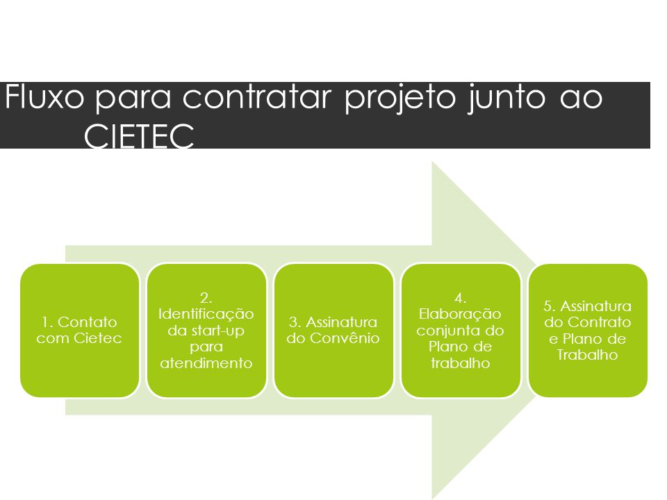 Fluxo para contratar projeto junto ao CIETEC