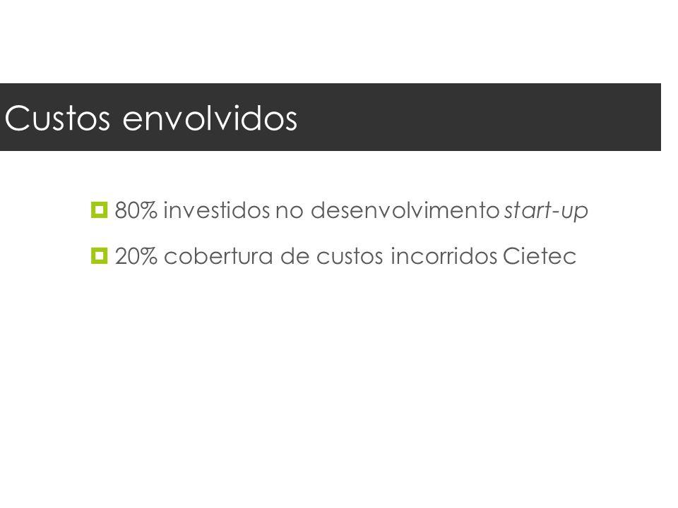 Custos envolvidos 80% investidos no desenvolvimento start-up