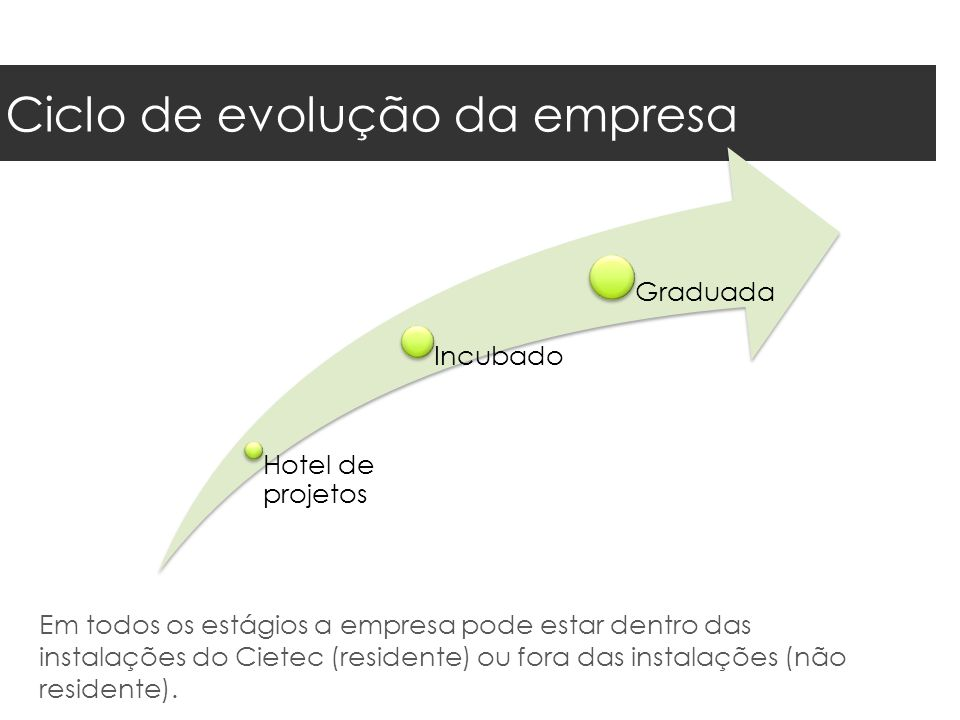 Ciclo de evolução da empresa