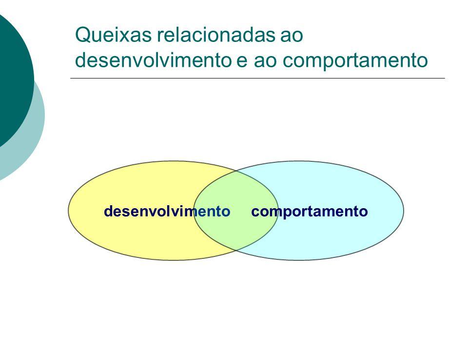 Queixas relacionadas ao desenvolvimento e ao comportamento