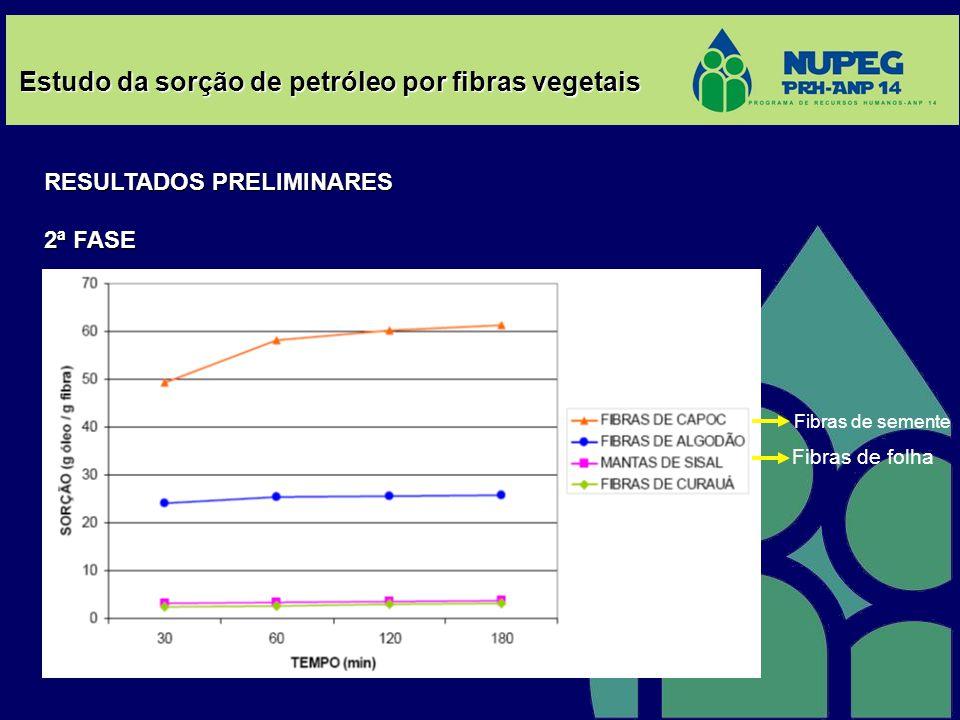Estudo da sorção de petróleo por fibras vegetais