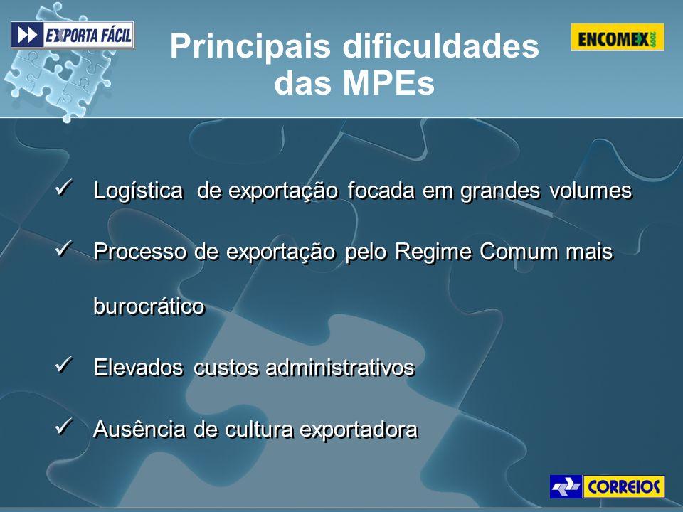 Principais dificuldades das MPEs