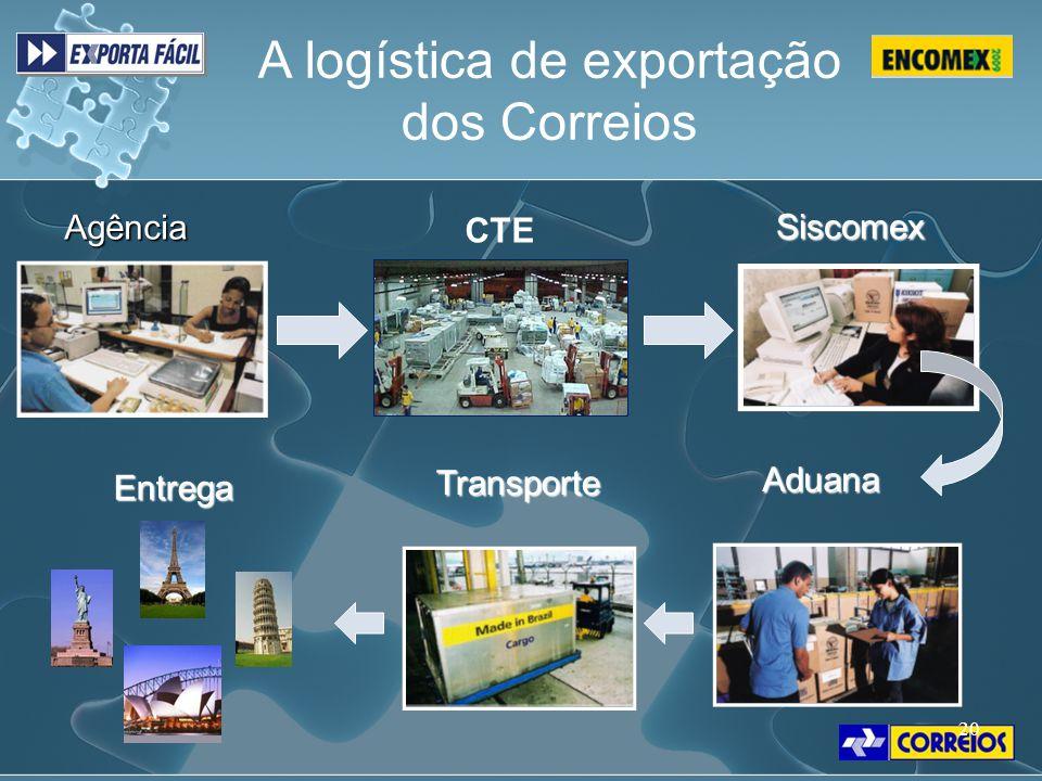 A logística de exportação