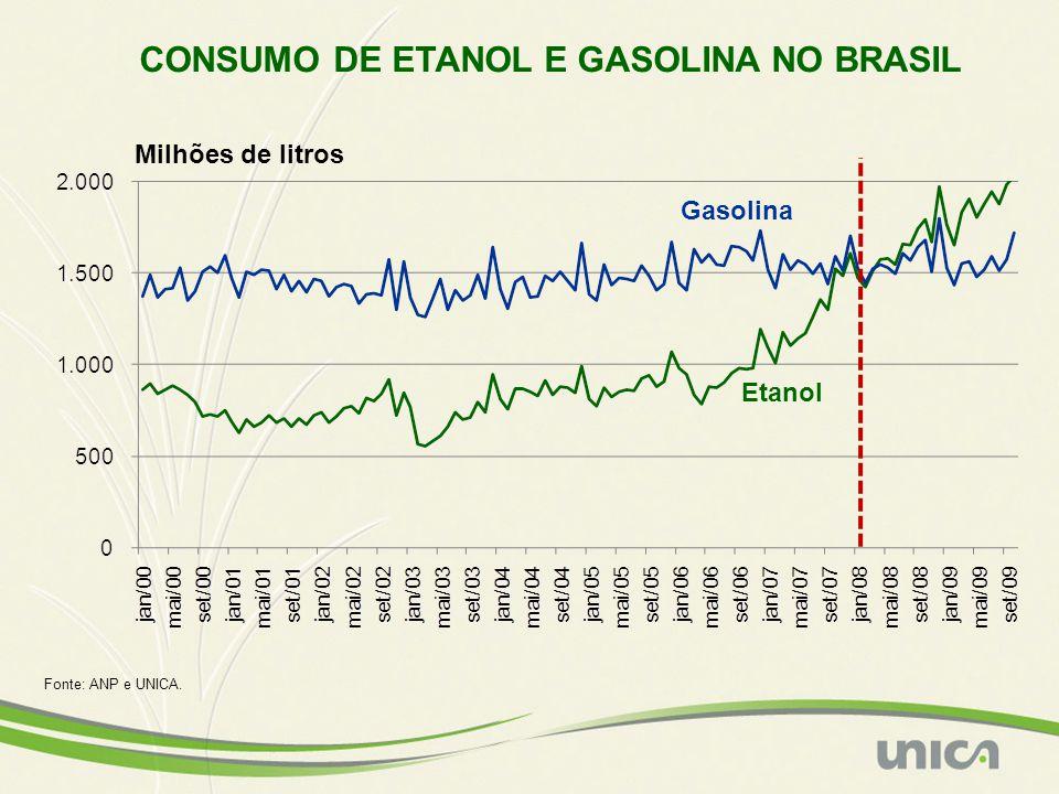 CONSUMO DE ETANOL E GASOLINA NO BRASIL