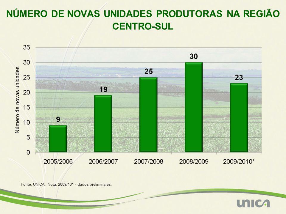 NÚMERO DE NOVAS UNIDADES PRODUTORAS NA REGIÃO CENTRO-SUL