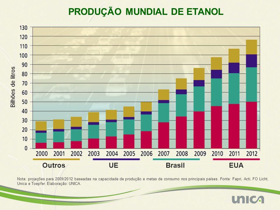 PRODUÇÃO MUNDIAL DE ETANOL