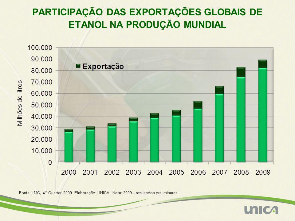 PARTICIPAÇÃO DAS EXPORTAÇÕES GLOBAIS DE ETANOL NA PRODUÇÃO MUNDIAL