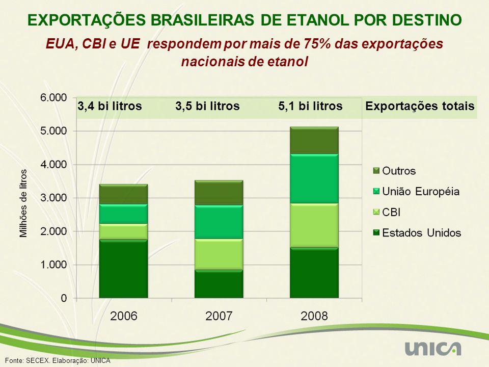 EXPORTAÇÕES BRASILEIRAS DE ETANOL POR DESTINO