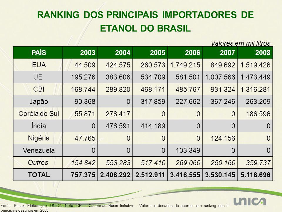 RANKING DOS PRINCIPAIS IMPORTADORES DE ETANOL DO BRASIL
