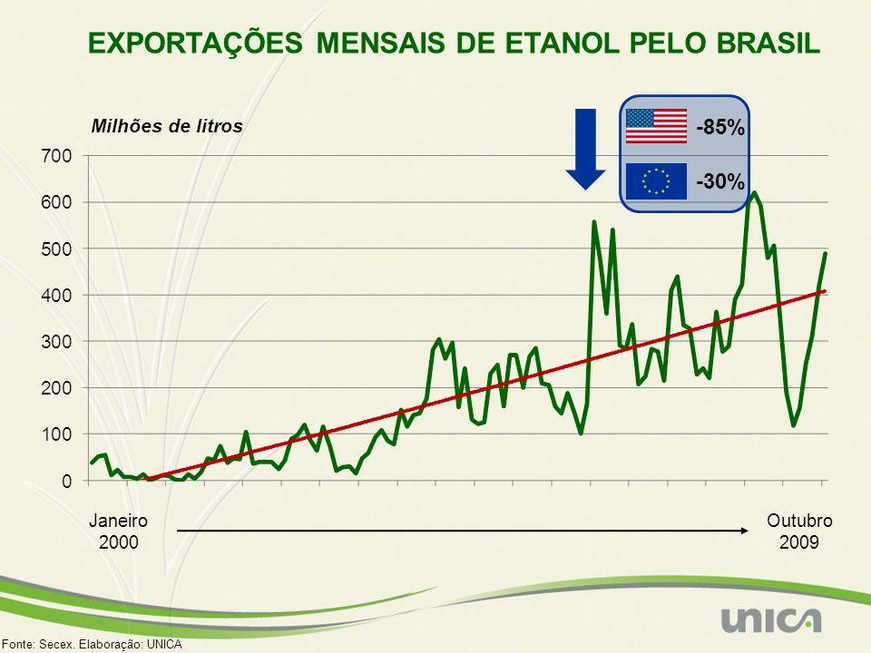 EXPORTAÇÕES MENSAIS DE ETANOL PELO BRASIL