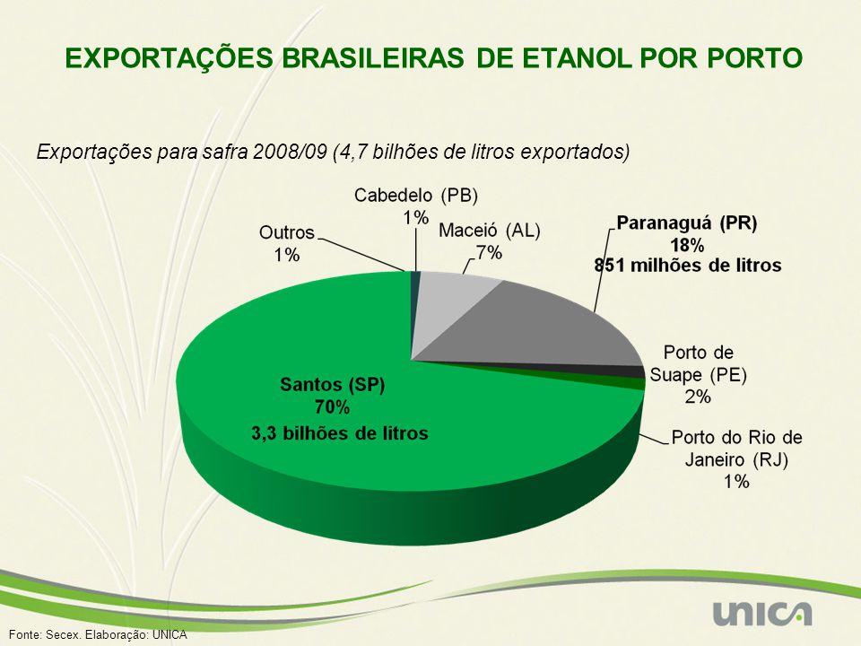 EXPORTAÇÕES BRASILEIRAS DE ETANOL POR PORTO