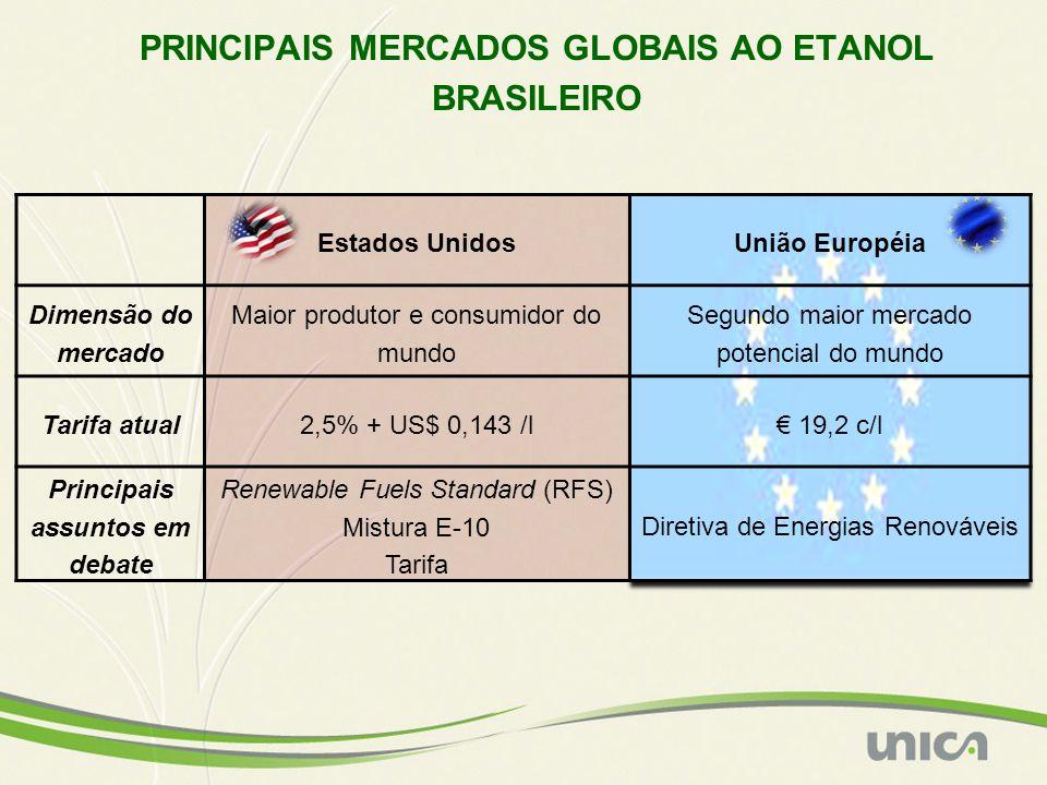 PRINCIPAIS MERCADOS GLOBAIS AO ETANOL BRASILEIRO