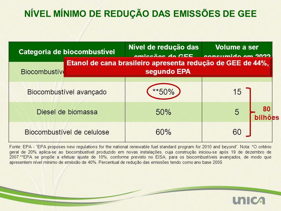 NÍVEL MÍNIMO DE REDUÇÃO DAS EMISSÕES DE GEE