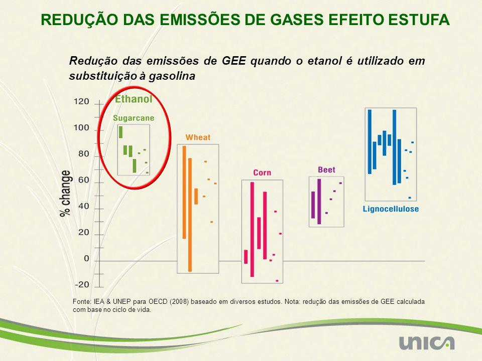 REDUÇÃO DAS EMISSÕES DE GASES EFEITO ESTUFA