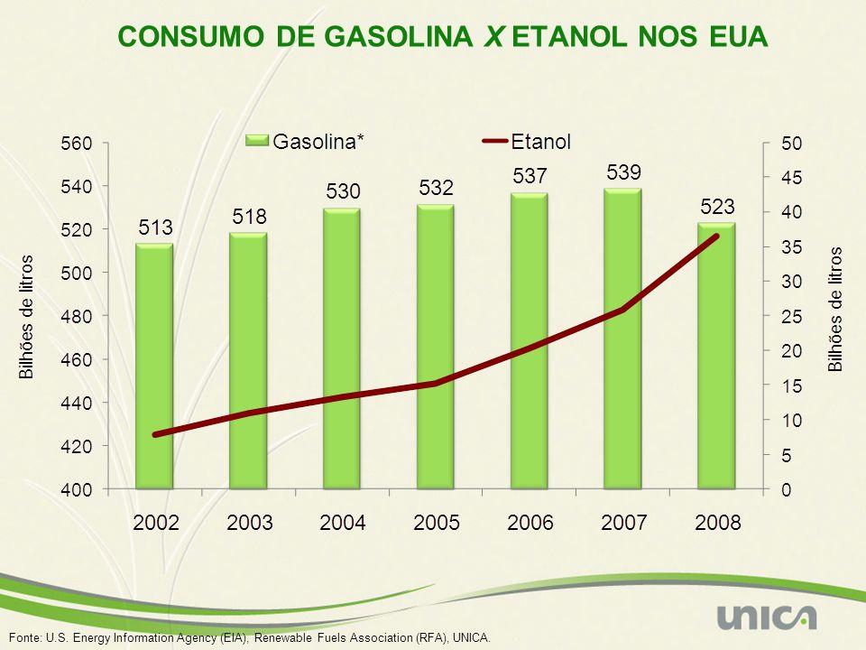 CONSUMO DE GASOLINA X ETANOL NOS EUA