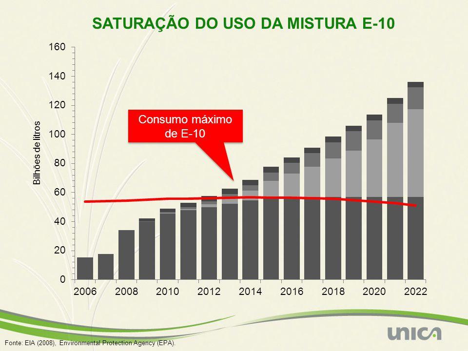 SATURAÇÃO DO USO DA MISTURA E-10