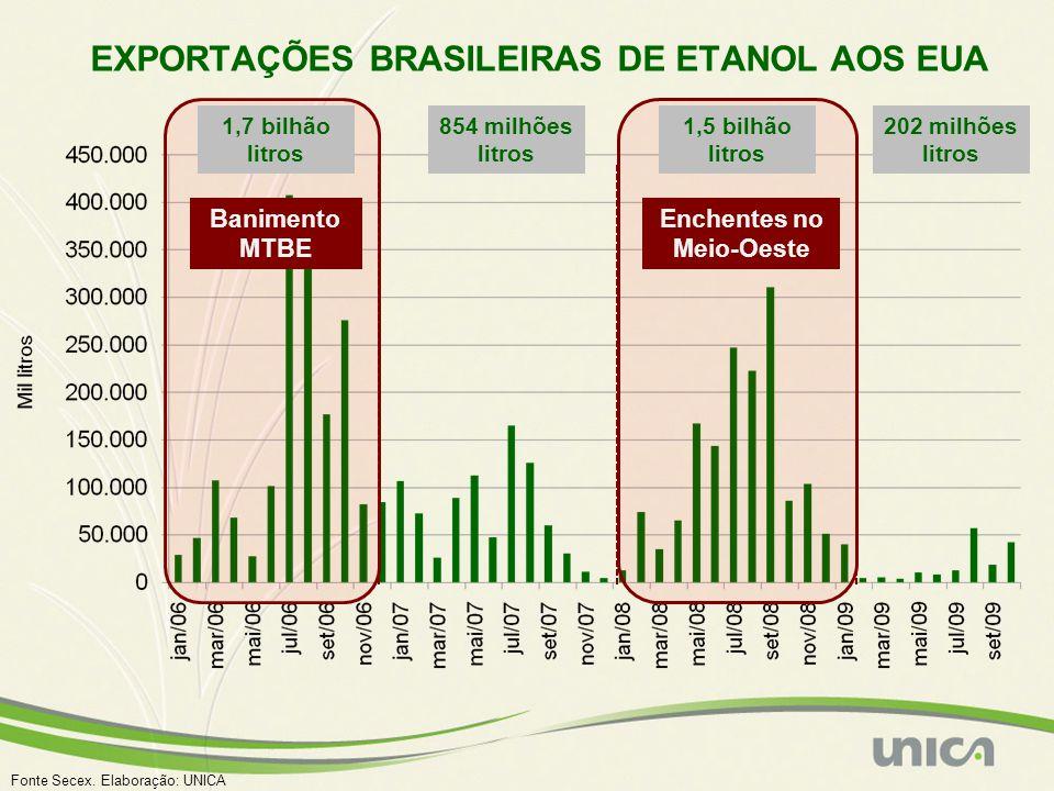 EXPORTAÇÕES BRASILEIRAS DE ETANOL AOS EUA