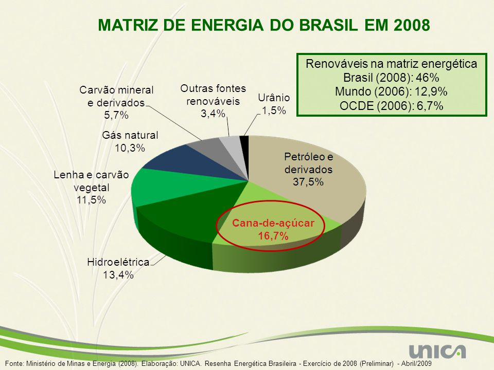 MATRIZ DE ENERGIA DO BRASIL EM 2008