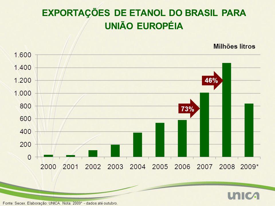EXPORTAÇÕES DE ETANOL DO BRASIL PARA UNIÃO EUROPÉIA