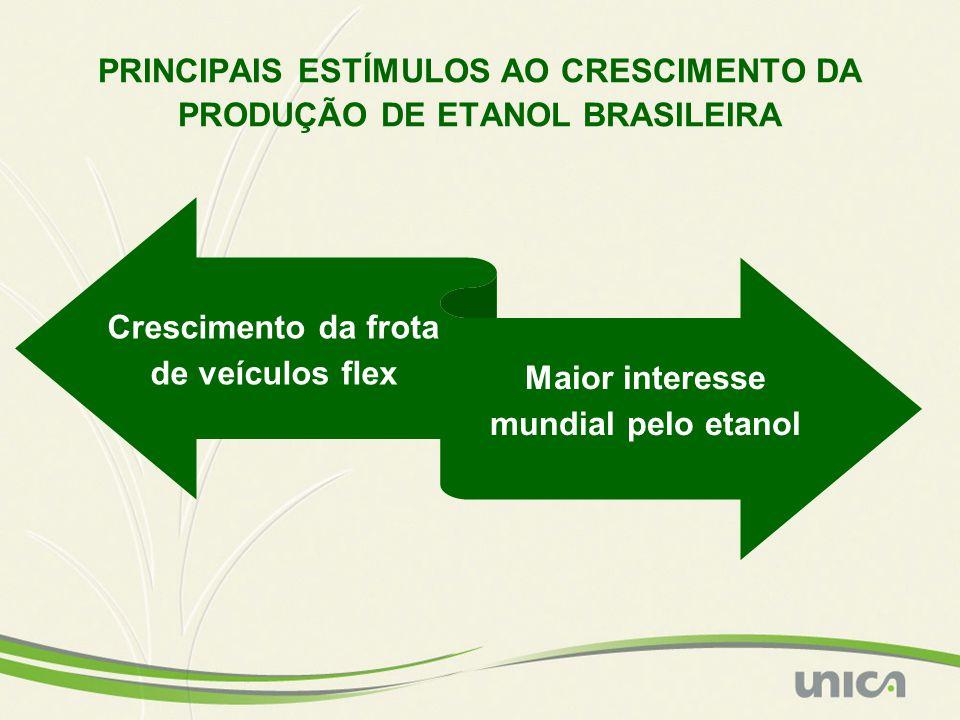 PRINCIPAIS ESTÍMULOS AO CRESCIMENTO DA PRODUÇÃO DE ETANOL BRASILEIRA