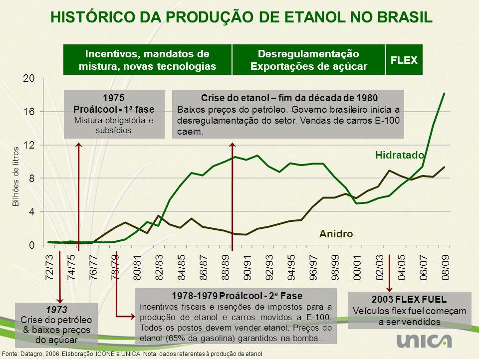 HISTÓRICO DA PRODUÇÃO DE ETANOL NO BRASIL
