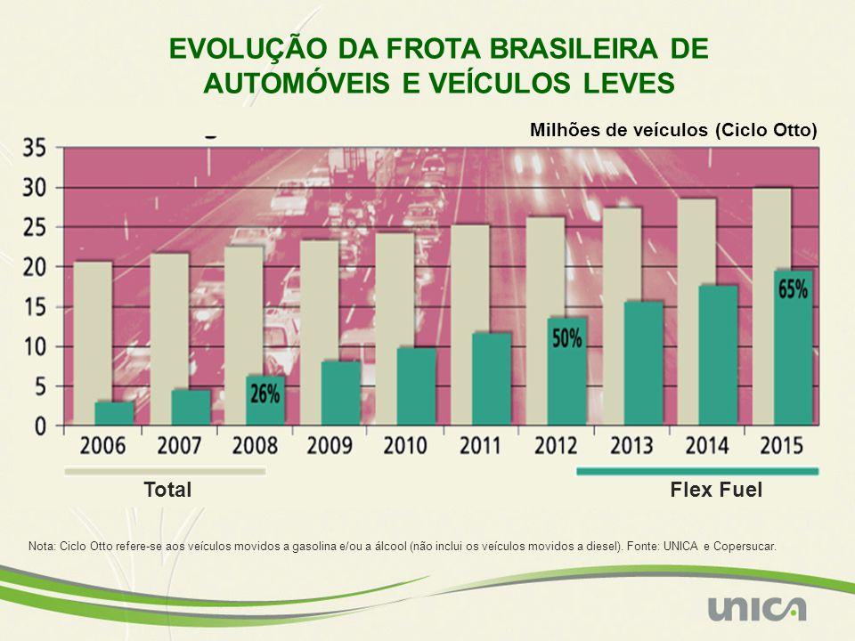 EVOLUÇÃO DA FROTA BRASILEIRA DE AUTOMÓVEIS E VEÍCULOS LEVES