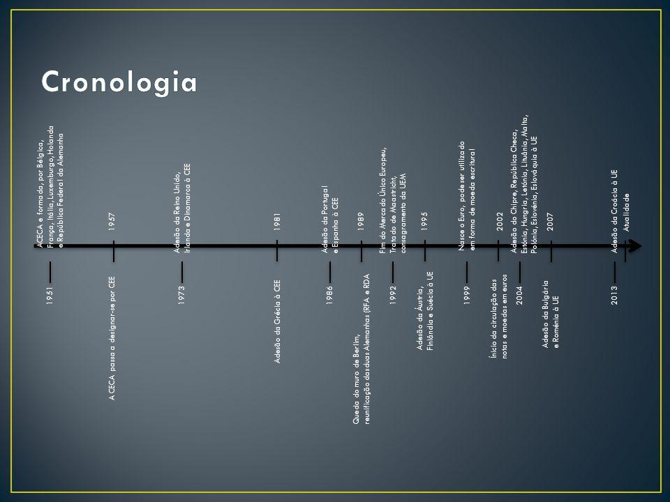 Cronologia Adesão do Chipre, República Checa, Estónia, Hungria, Letónia, Lituânia, Malta, Polónia, Eslovénia, Eslováquia à UE.