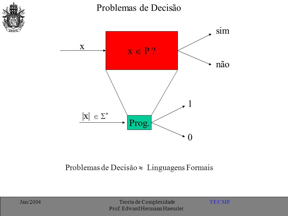 Problemas de Decisão sim x  P x não 1 |x|  * Prog.