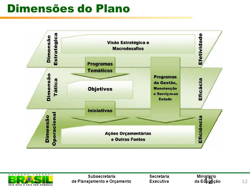 Dimensões do Plano 12