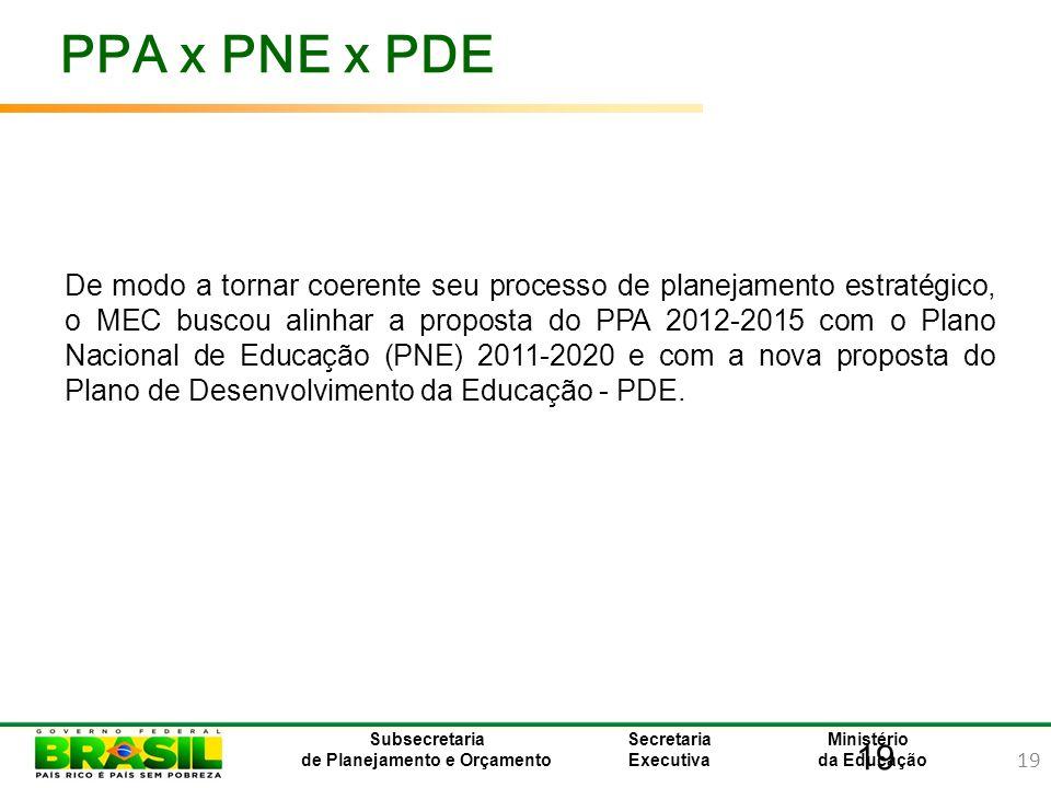 PPA x PNE x PDE