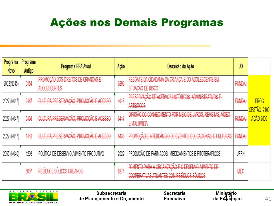 Ações nos Demais Programas