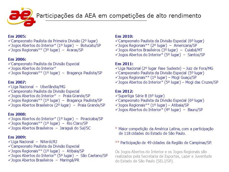 Participações da AEA em competições de alto rendimento