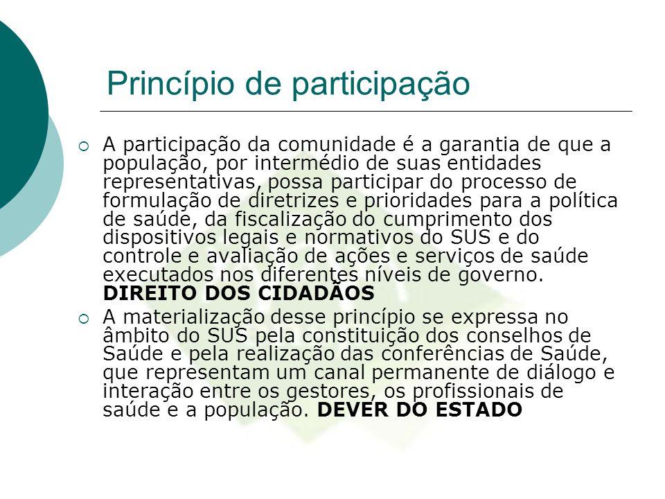 Princípio de participação