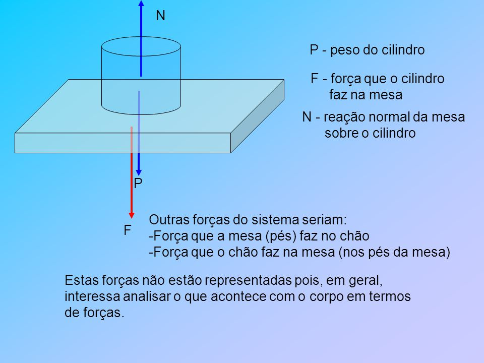 N P - peso do cilindro. F - força que o cilindro. faz na mesa. P. N - reação normal da mesa. sobre o cilindro.