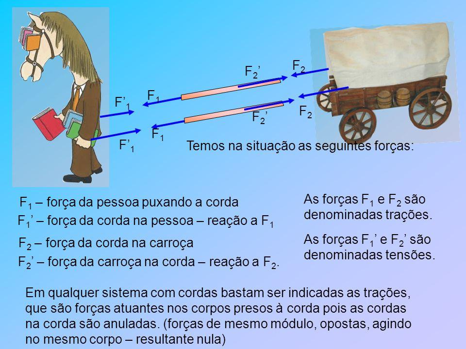 F2 F2' F1. F'1. Temos na situação as seguintes forças: F1 – força da pessoa puxando a corda. As forças F1 e F2 são.