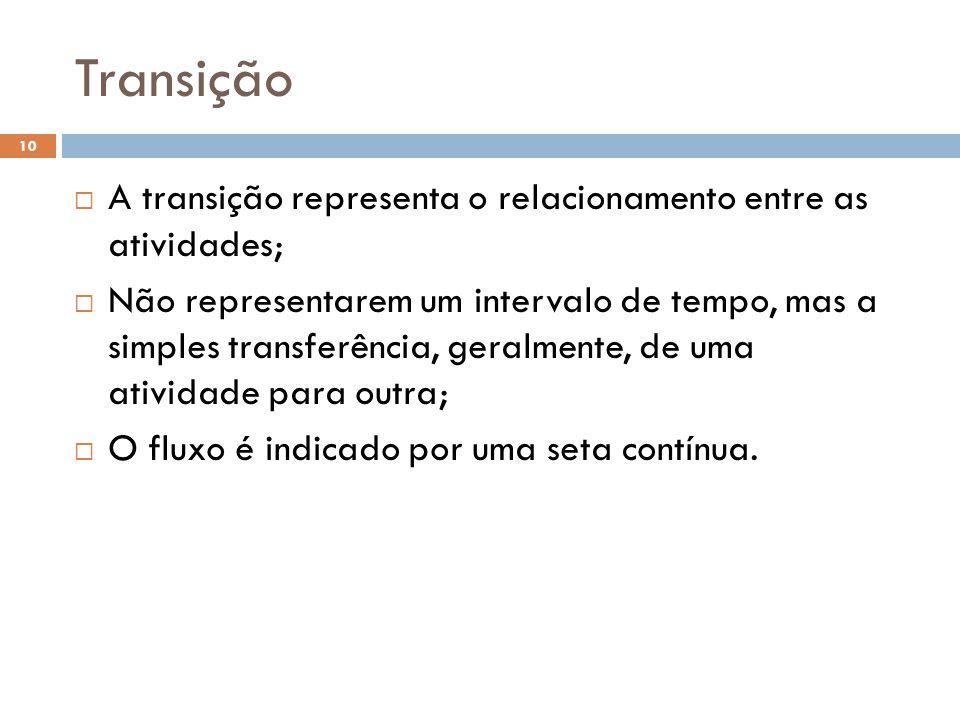 Transição A transição representa o relacionamento entre as atividades;