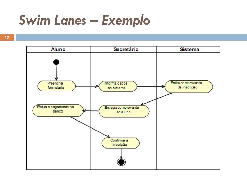 Swim Lanes – Exemplo