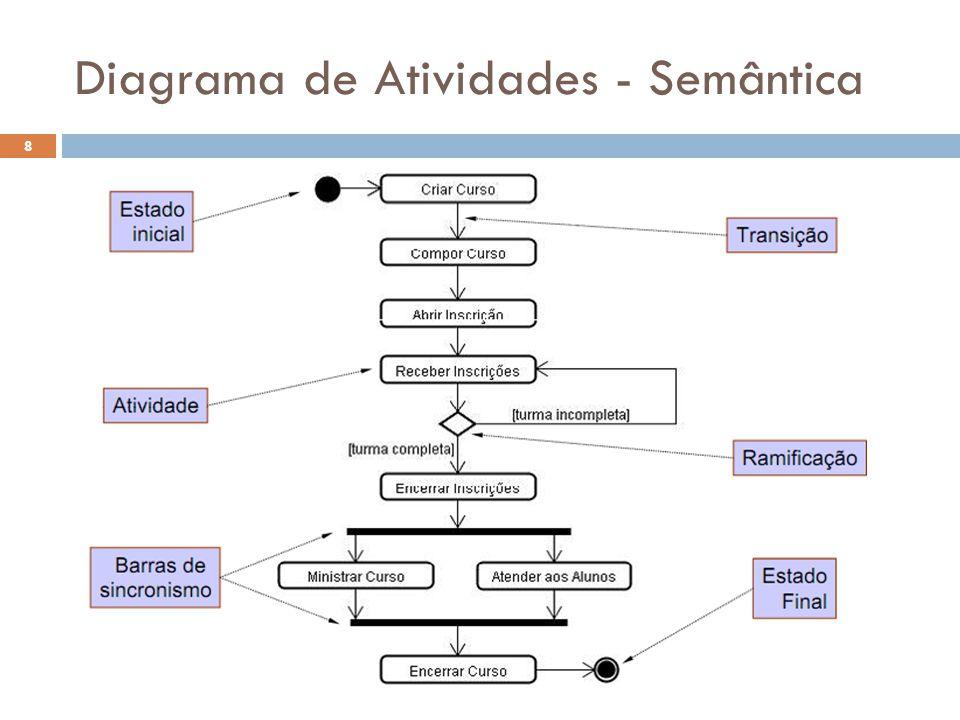 Diagrama de Atividades - Semântica