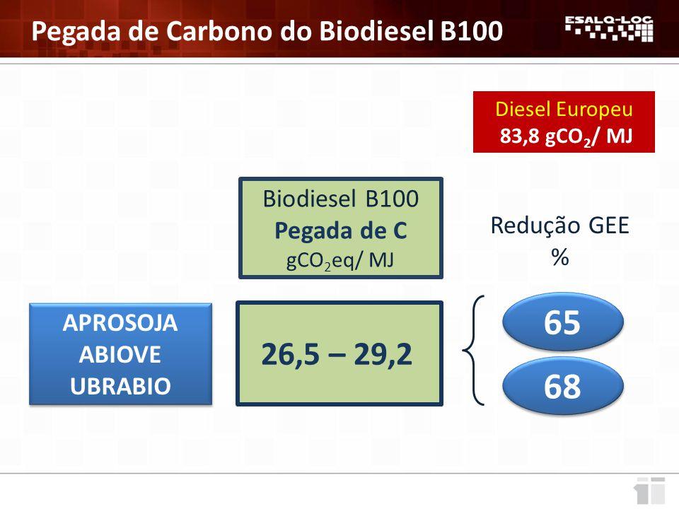 65 68 26,5 – 29,2 Pegada de Carbono do Biodiesel B100 Biodiesel B100