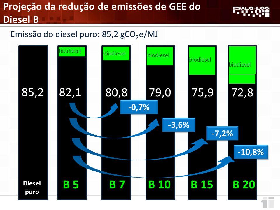 Projeção da redução de emissões de GEE do Diesel B