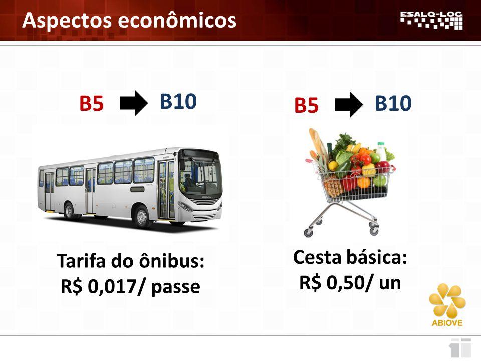 Aspectos econômicos B5 B10 B5 B10 Cesta básica: Tarifa do ônibus: