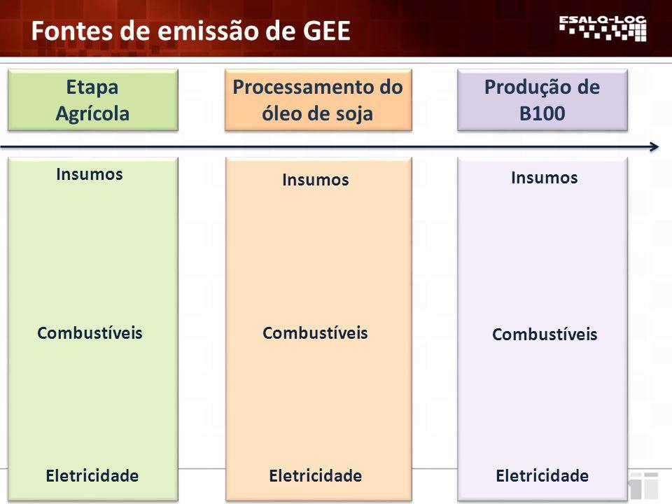 Fontes de emissão de GEE